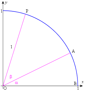 Geometric proof trigonometric identity