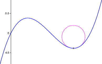 circle and curve demonstrating radius of curvature