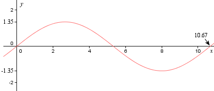 arc length corruagted