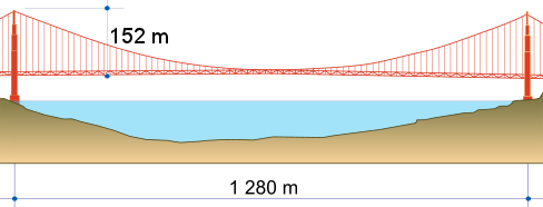Golden Gate Bridge cable length