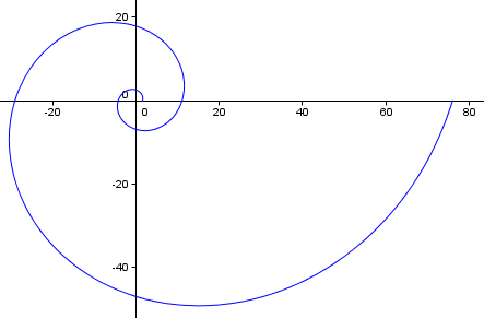 length curve golden spiral