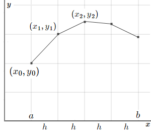 Euler Method solution of DE - meaning