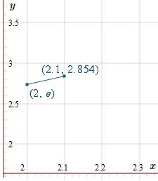 Euler Method solution of DE - first step