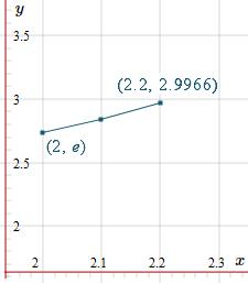 Euler Method solution of DE - second step