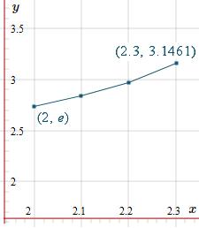 Euler Method solution of DE - third step