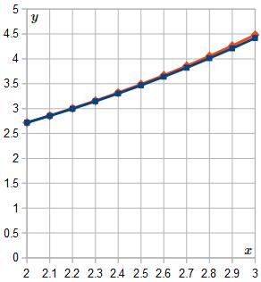 Euler Method solution of DE - final graph