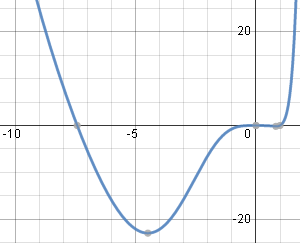 graph solution of differential equation