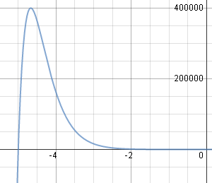 solution of differential equation - zoom out
