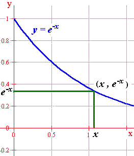Derivative of exponential application