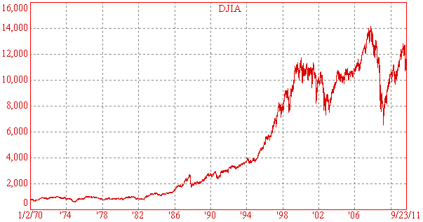DJIA - historical chart 1970 to Sep 2011