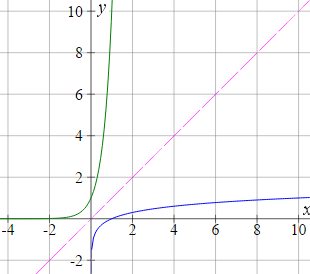 graph of y=10x and y=log x on same axes