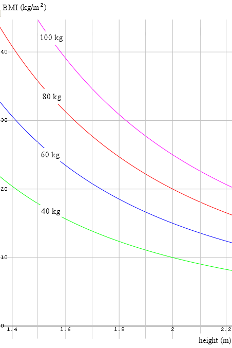 graph of BMI for various weights