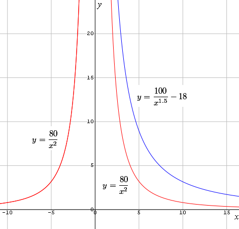 graph of y=100/x^1.5 - 18 and 80/x^2