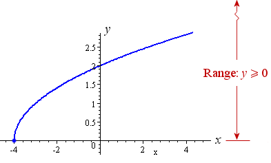 range of a function