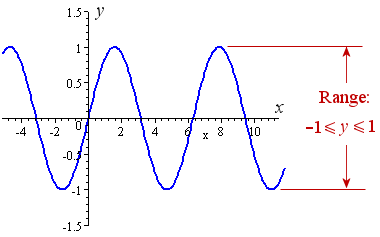 range of sine function