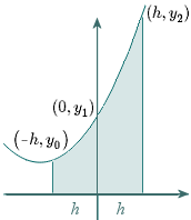 Simpson's Rule explanation - parabola