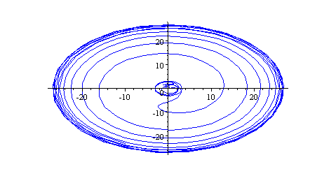 Simultaneous DE polar plot