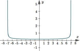 Graph of y(x)=1/sqrt(49-x^2