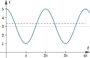 Graph of i(t)=3+2cos(t), with the RMS current indicated by the dashed magenta line