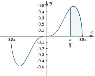 Graph of y(x)=sqrt(cos x) sin^3x dx, indicating the area under the curve between pi/3 <= x <= pi/2
