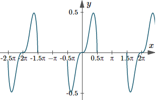 Graph of y(x)=2/(1+sin(x)), indicating the area under the curve from x=pi/6 to x=pi/3