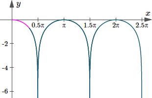 Graph of second roder differential equation using software