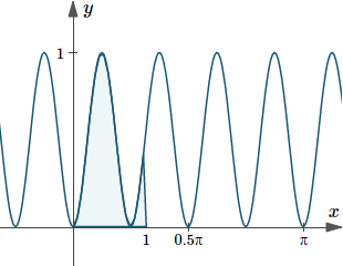 Graph of y(x)=sin^2 4x, indicating the area under the curve from x=0 to x=1