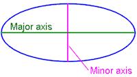 ellipse graph