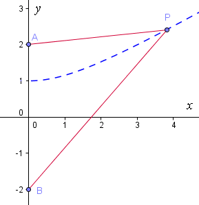 constructing hyperbola 3