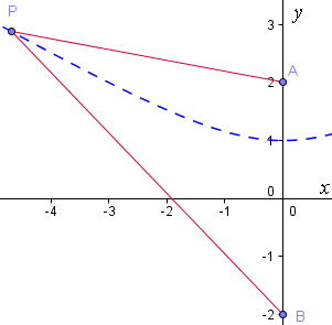 constructing hyperbola 4