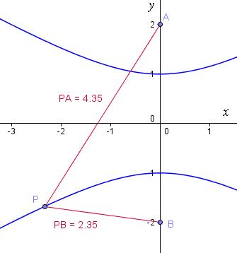 constructing hyperbola 5