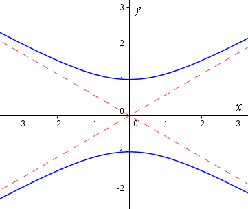 hyperbola and asymptotes