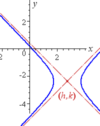 shifted east-west hyperbola