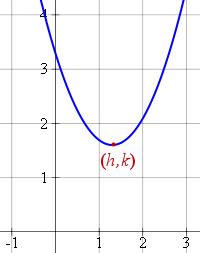 parabola vertex (h,k)