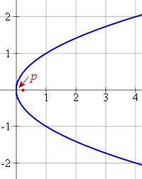 parabola horizontal axis