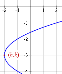 shifted parabola horizontal axis